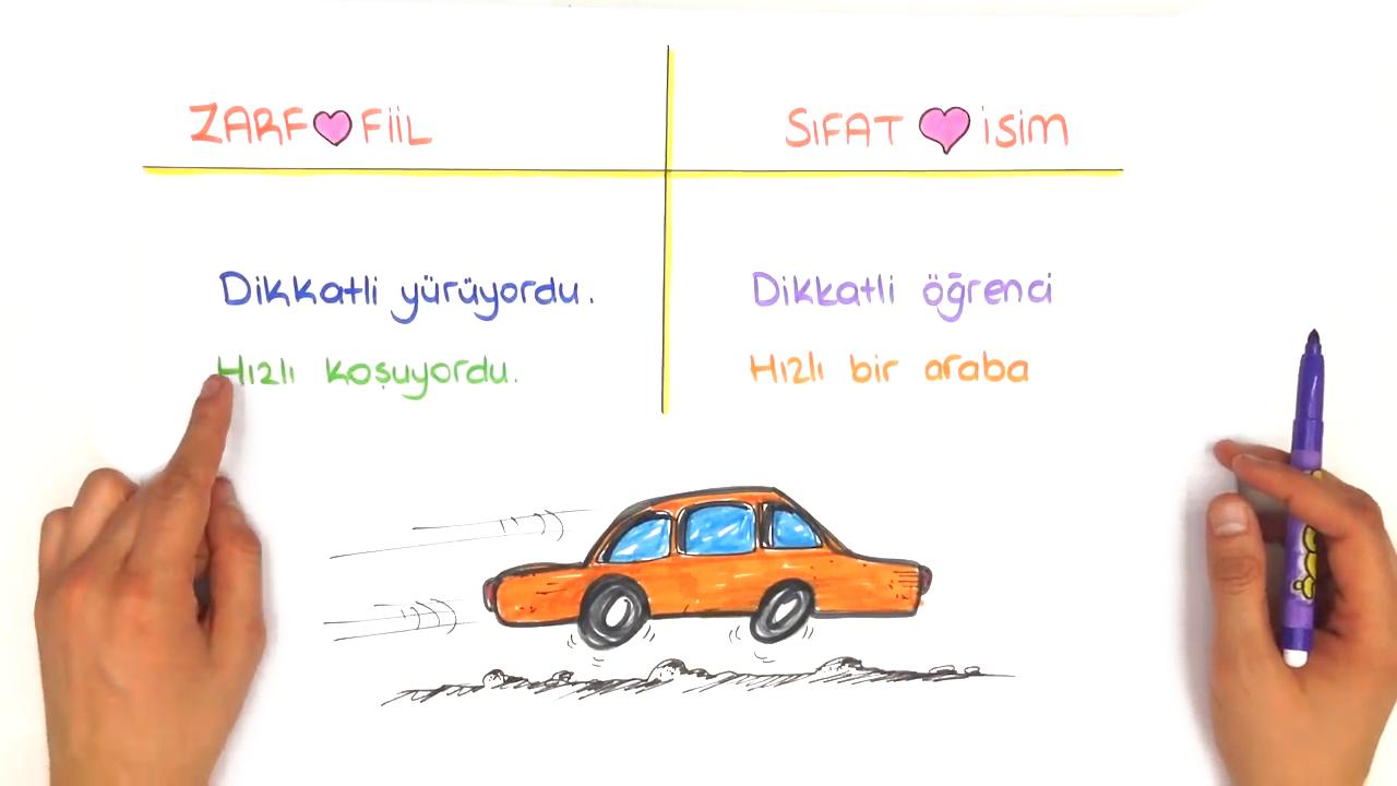 Dil Bilgisi konusu Zarflar eğitimi