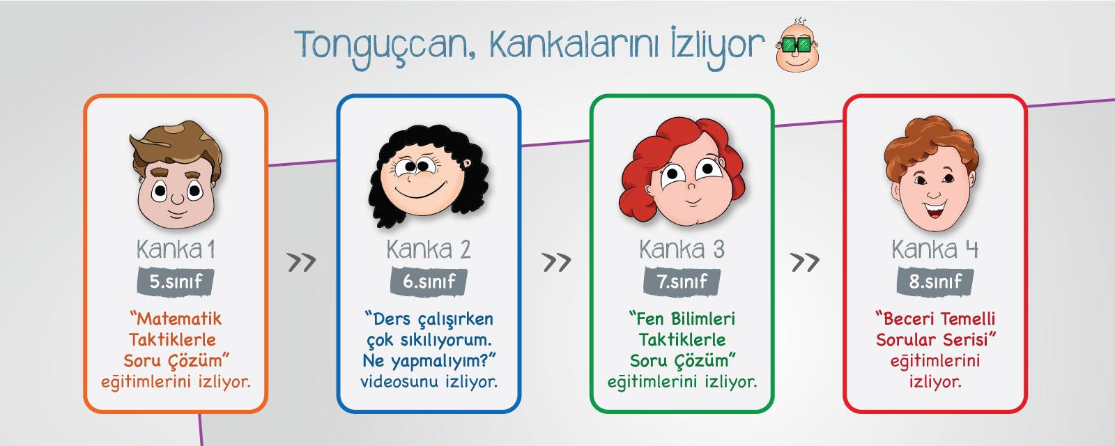 Tonguccan ve Arkadaşları